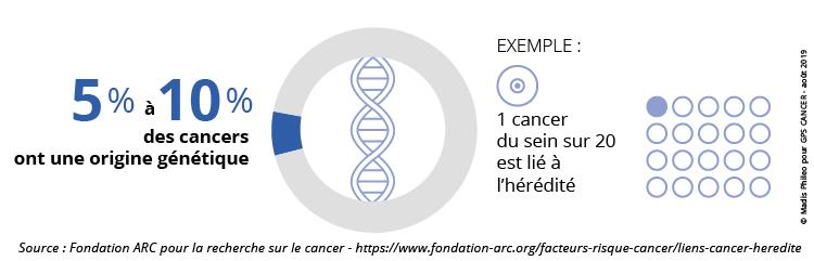 5 à 10% des cancers ont ne origine génétique