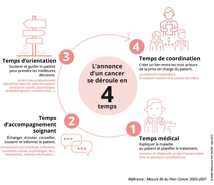 l'annonce d'un cancer se déroule en 4 étapes