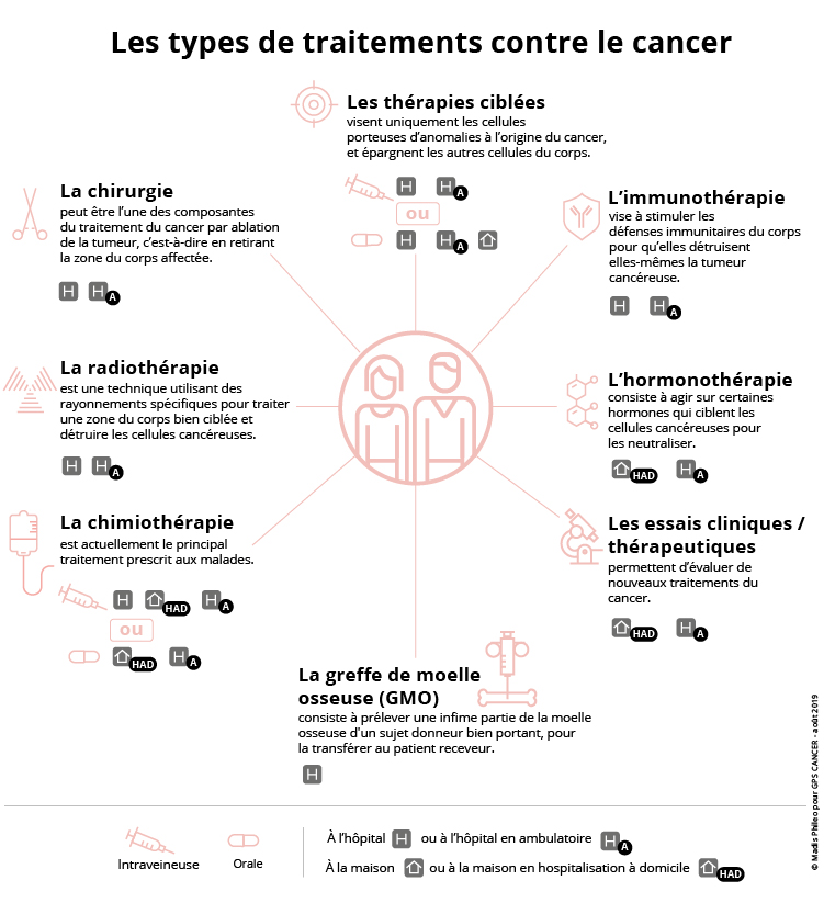 Les types de traitements contre le cancer