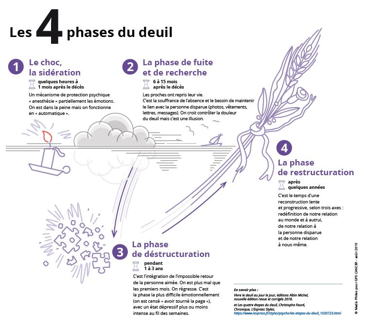 les 4 phases du deuil