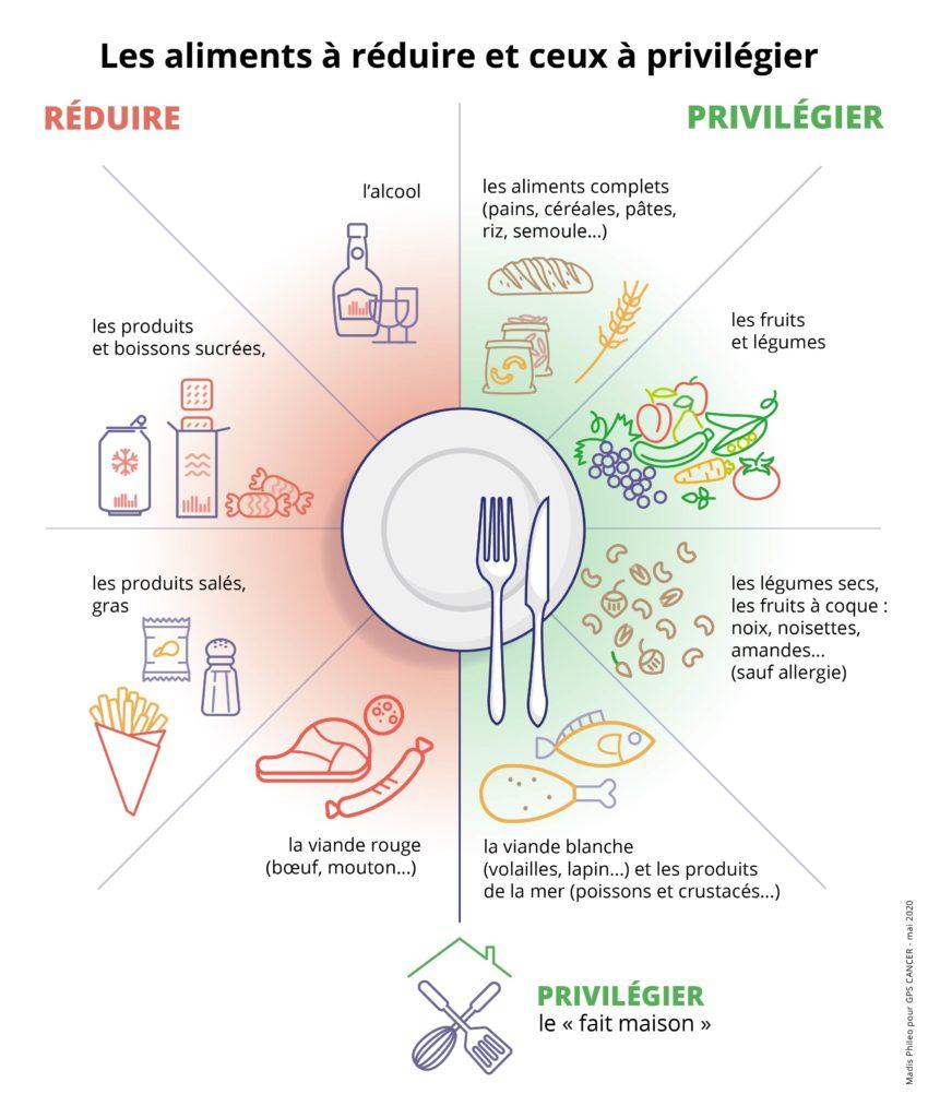 Les aliments à réduire et ceux à privilégier