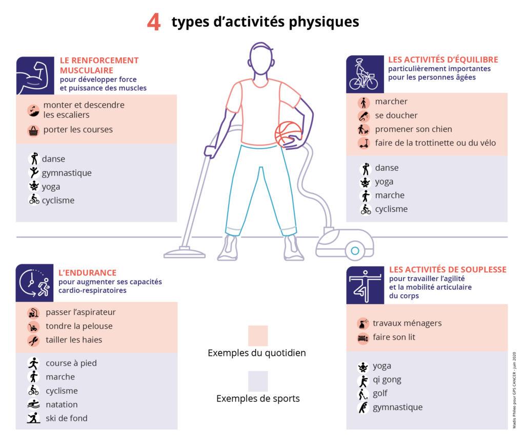 Les types d'activités physique